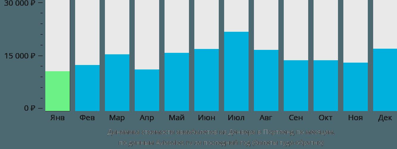 Динамика стоимости авиабилетов из Денвера в Портленд по месяцам