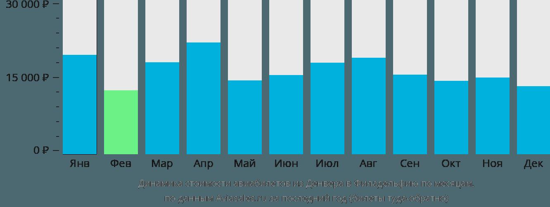 Динамика стоимости авиабилетов из Денвера в Филадельфию по месяцам