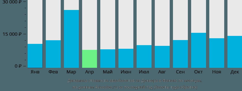 Динамика стоимости авиабилетов из Денвера в Финикс по месяцам