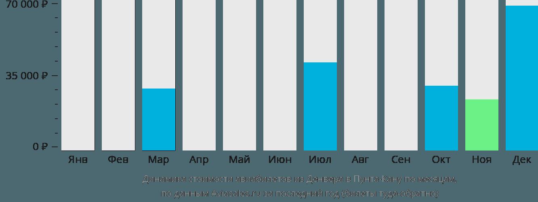 Динамика стоимости авиабилетов из Денвера в Пунта-Кану по месяцам