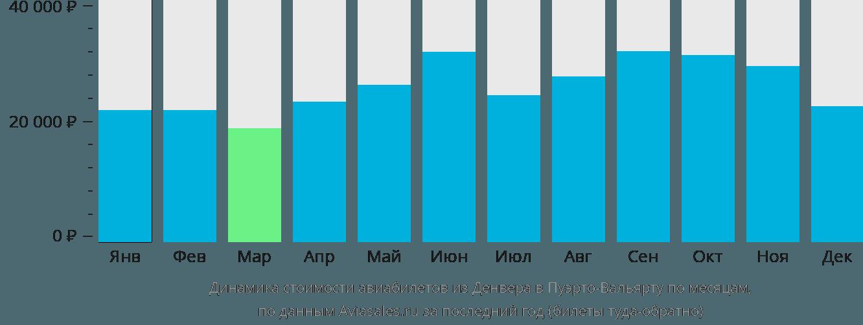 Динамика стоимости авиабилетов из Денвера в Пуэрто-Вальярту по месяцам