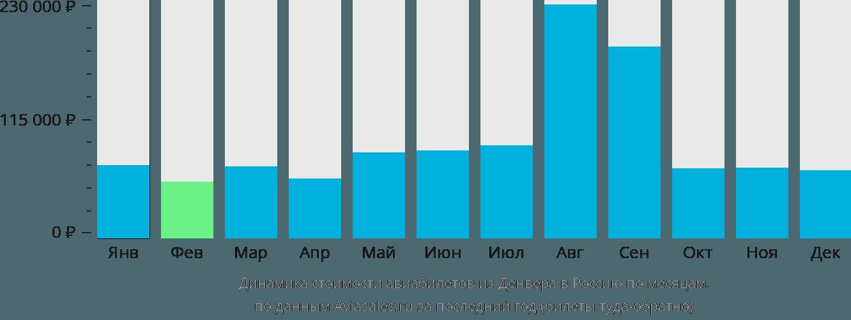 Динамика стоимости авиабилетов из Денвера в Россию по месяцам