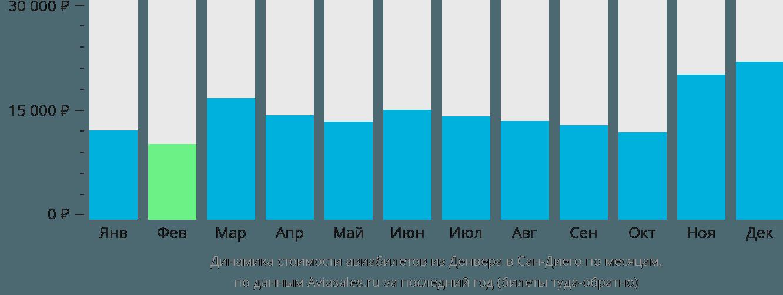 Динамика стоимости авиабилетов из Денвера в Сан-Диего по месяцам