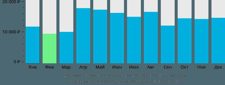 Динамика стоимости авиабилетов из Денвера в Сиэтл по месяцам