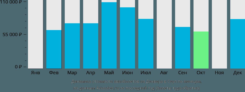 Динамика стоимости авиабилетов из Денвера в Сеул по месяцам
