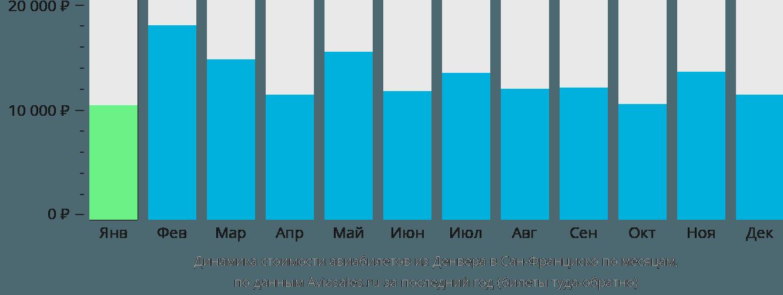 Динамика стоимости авиабилетов из Денвера в Сан-Франциско по месяцам