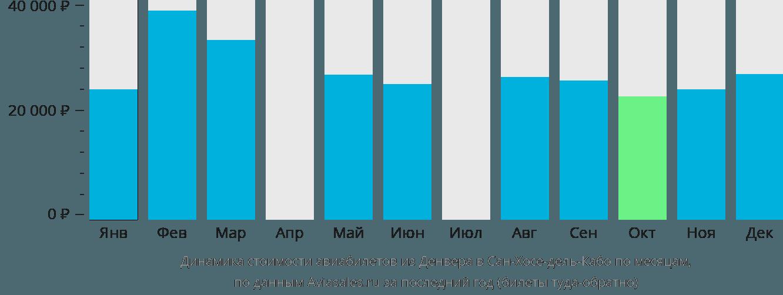 Динамика стоимости авиабилетов из Денвера в Сан-Хосе-дель-Кабо по месяцам