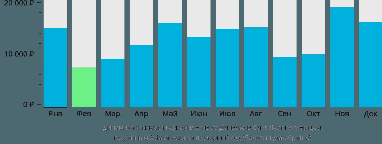 Динамика стоимости авиабилетов из Денвера в Сент-Луис по месяцам