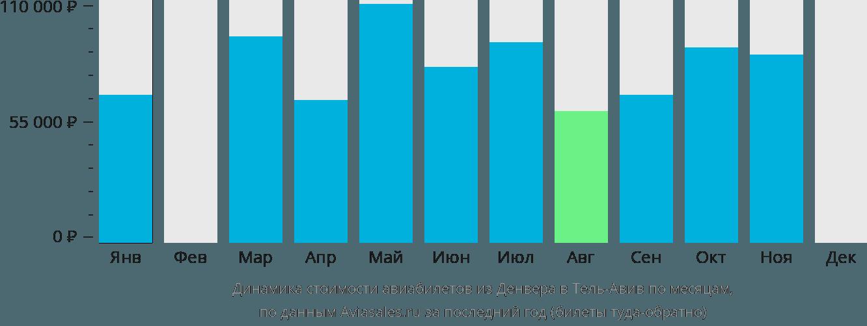 Динамика стоимости авиабилетов из Денвера в Тель-Авив по месяцам