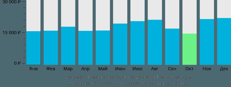 Динамика стоимости авиабилетов из Денвера в Тампу по месяцам