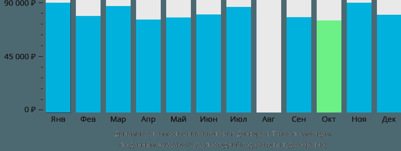 Динамика стоимости авиабилетов из Денвера в Токио по месяцам