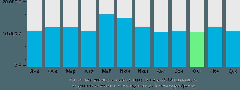 Динамика стоимости авиабилетов из Денвера в США по месяцам