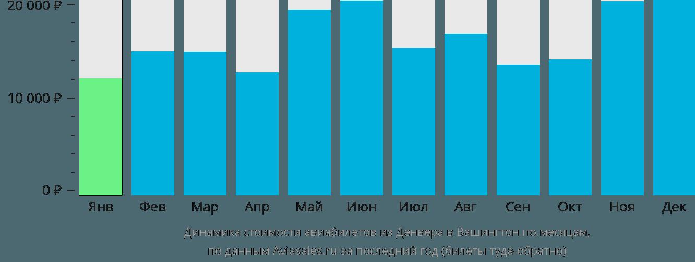 Динамика стоимости авиабилетов из Денвера в Вашингтон по месяцам