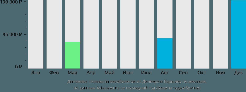 Динамика стоимости авиабилетов из Денвера в Варшаву по месяцам