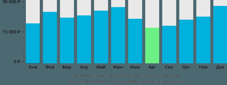 Динамика стоимости авиабилетов из Далласа по месяцам