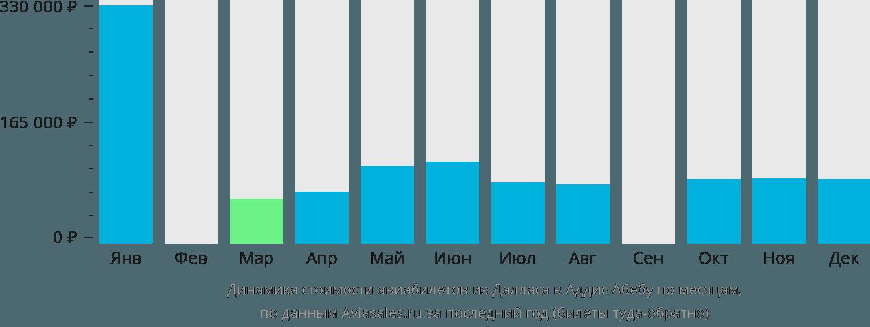 Динамика стоимости авиабилетов из Далласа в Аддис-Абебу по месяцам