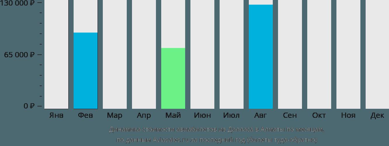 Динамика стоимости авиабилетов из Далласа в Алматы по месяцам