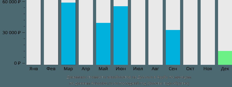 Динамика стоимости авиабилетов из Далласа в Арубу по месяцам