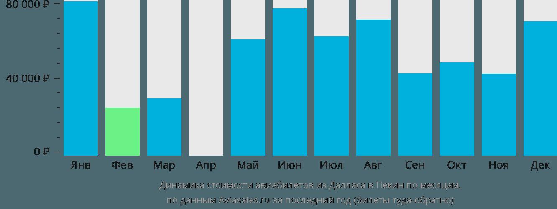 Динамика стоимости авиабилетов из Далласа в Пекин по месяцам