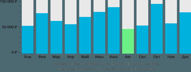 Динамика стоимости авиабилетов из Далласа в Бангкок по месяцам