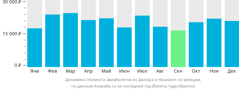 Динамика стоимости авиабилетов из Далласа в Нашвилл по месяцам