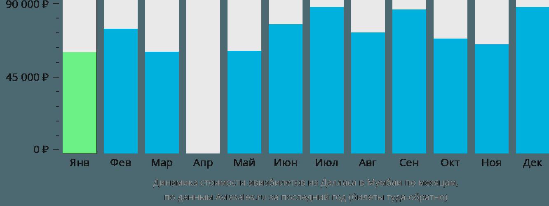 Динамика стоимости авиабилетов из Далласа в Мумбаи по месяцам