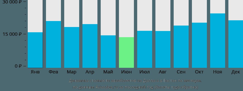 Динамика стоимости авиабилетов из Далласа в Бостон по месяцам