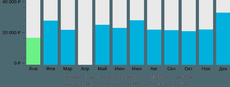 Динамика стоимости авиабилетов из Далласа в Буффало по месяцам