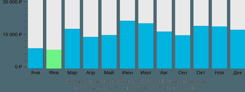 Динамика стоимости авиабилетов из Далласа в Балтимор по месяцам