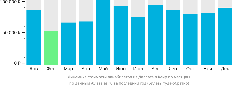 Динамика стоимости авиабилетов из Далласа в Каир по месяцам