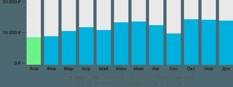 Динамика стоимости авиабилетов из Далласа в Чикаго по месяцам