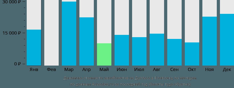 Динамика стоимости авиабилетов из Далласа в Кливленд по месяцам