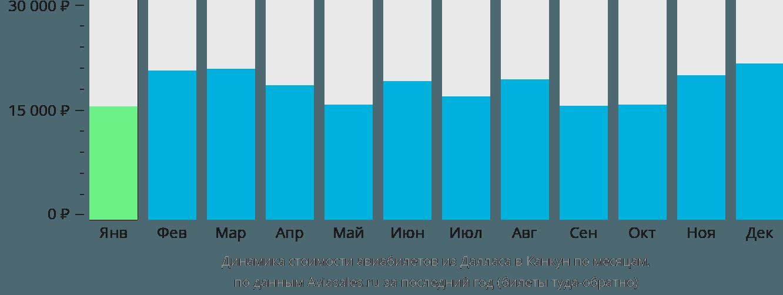 Динамика стоимости авиабилетов из Далласа в Канкун по месяцам