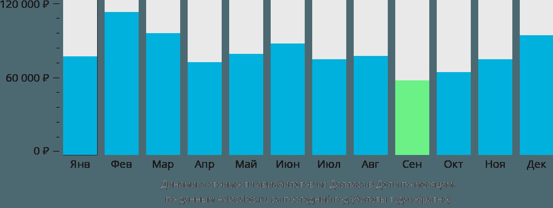 Динамика стоимости авиабилетов из Далласа в Дели по месяцам