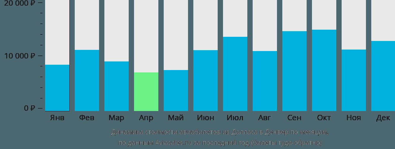 Динамика стоимости авиабилетов из Далласа в Денвер по месяцам