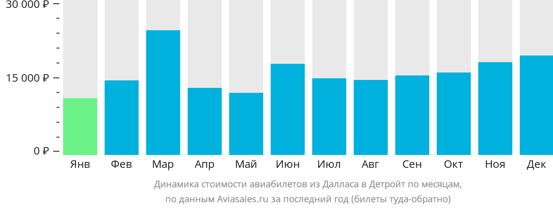 Динамика стоимости авиабилетов из Далласа в Детройт по месяцам