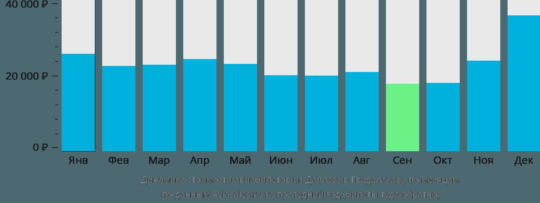 Динамика стоимости авиабилетов из Далласа в Гвадалахару по месяцам