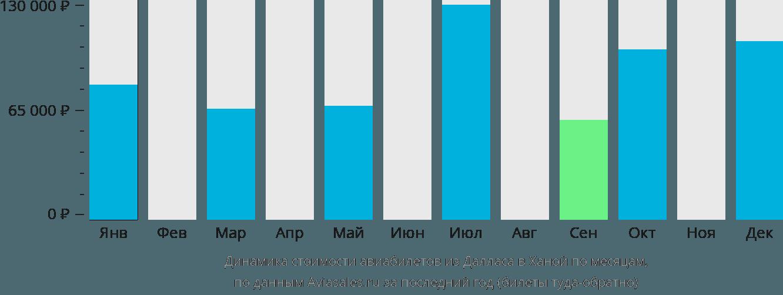 Динамика стоимости авиабилетов из Далласа в Ханой по месяцам