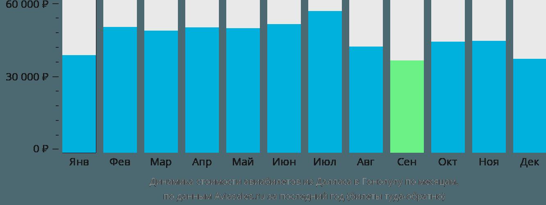 Динамика стоимости авиабилетов из Далласа в Гонолулу по месяцам