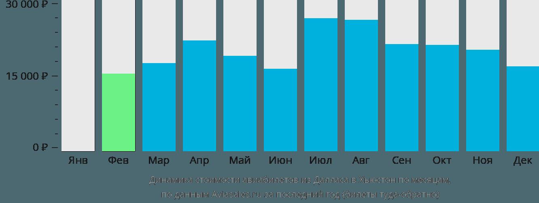 Динамика стоимости авиабилетов из Далласа в Хьюстон по месяцам