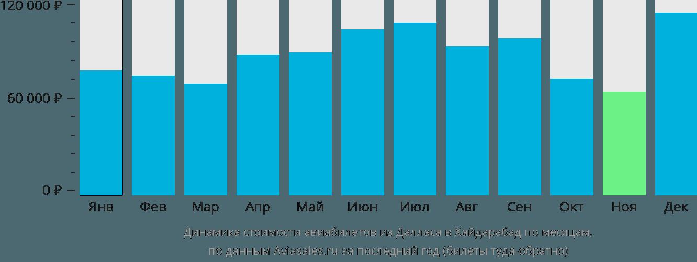 Динамика стоимости авиабилетов из Далласа в Хайдарабад по месяцам