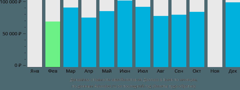Динамика стоимости авиабилетов из Далласа в Киев по месяцам