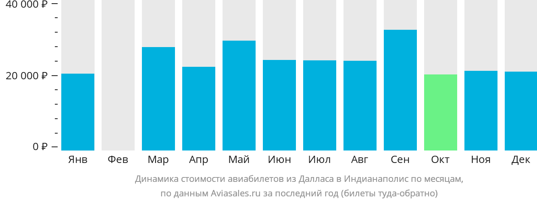 Динамика стоимости авиабилетов из Далласа в Индианаполис по месяцам