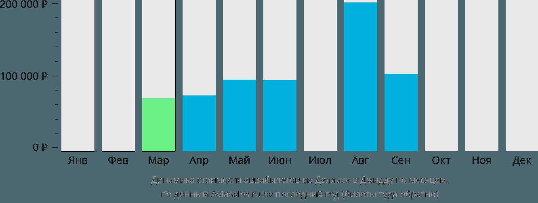 Динамика стоимости авиабилетов из Далласа в Джидду по месяцам