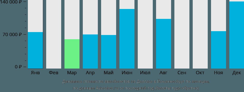 Динамика стоимости авиабилетов из Далласа в Йоханнесбург по месяцам
