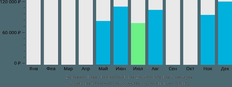 Динамика стоимости авиабилетов из Далласа в Хартум по месяцам