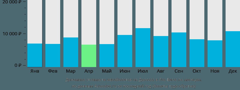 Динамика стоимости авиабилетов из Далласа в Лас-Вегас по месяцам