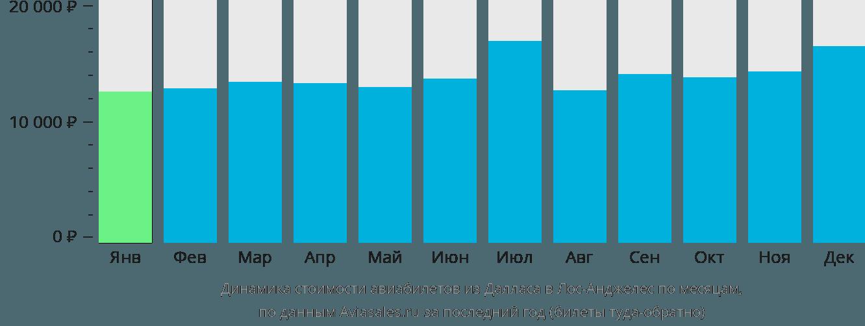 Динамика стоимости авиабилетов из Далласа в Лос-Анджелес по месяцам