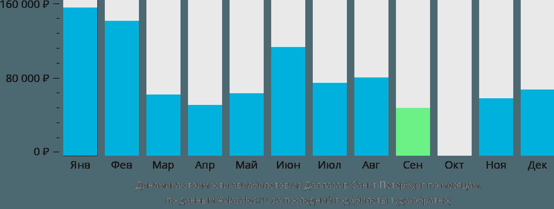 Динамика стоимости авиабилетов из Далласа в Санкт-Петербург по месяцам
