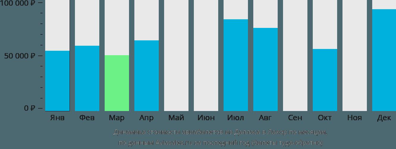 Динамика стоимости авиабилетов из Далласа в Лахор по месяцам